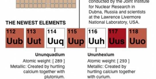 the elements - Periodic Table Of Elements Discovery