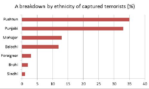 where terrorist hide in lucknow