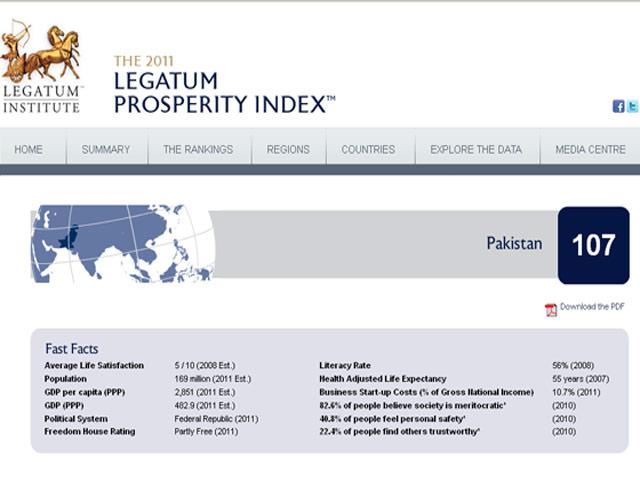 Pakistan among bottom 5 on income, wellbeing ranking