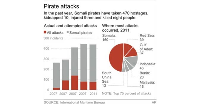 Chart showing pirate attacks. – AP