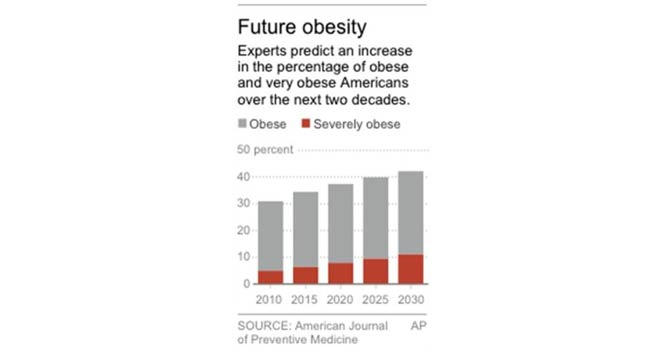 Graphic shows the projected percentage of obese and very obese Americans. – AP