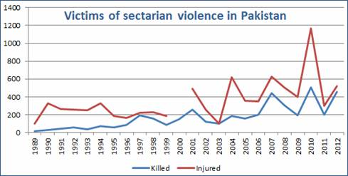 Source: South Asia Terrorism Portal (www.satp.org)