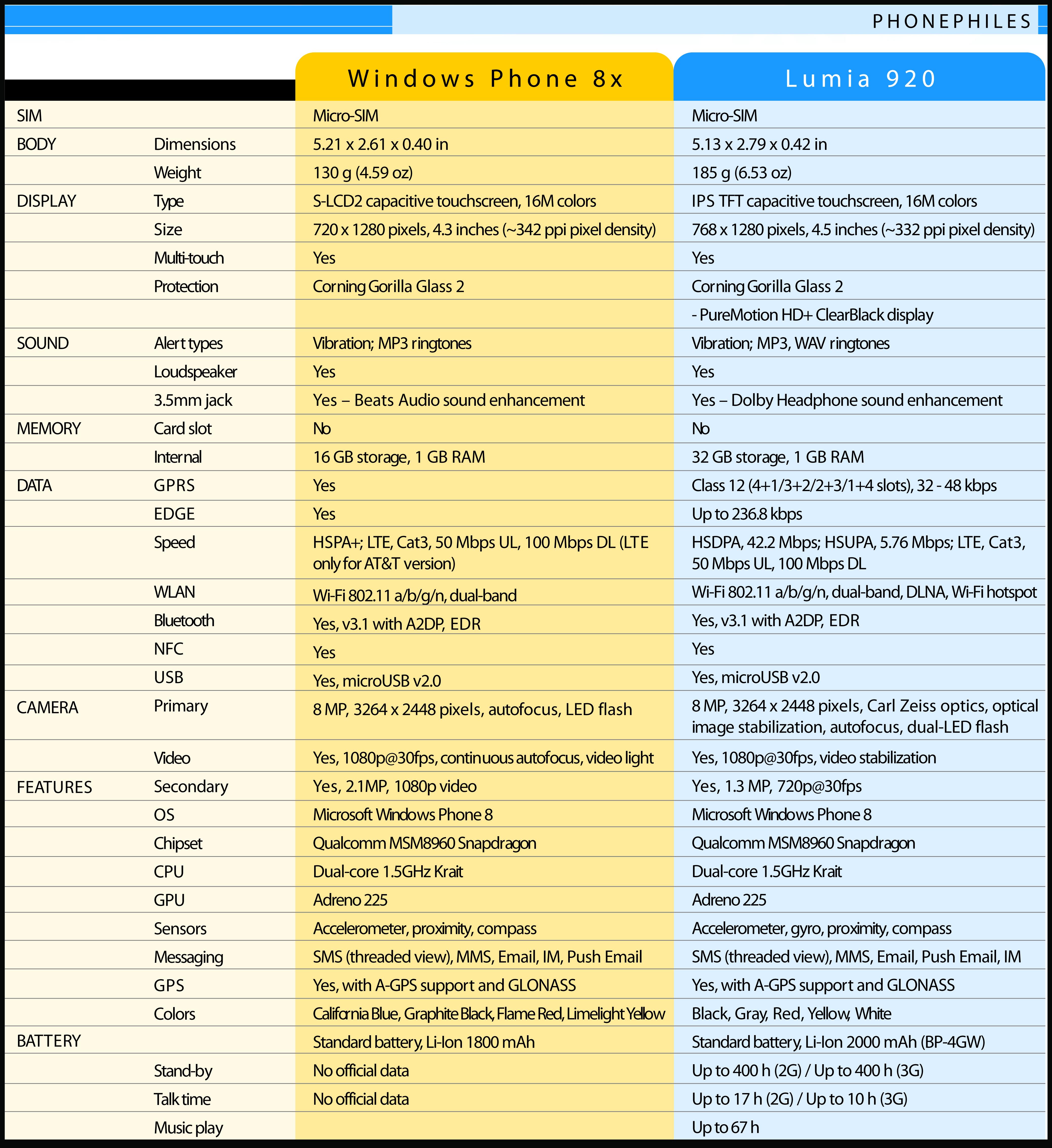 Specs 8X vs Lumia 920