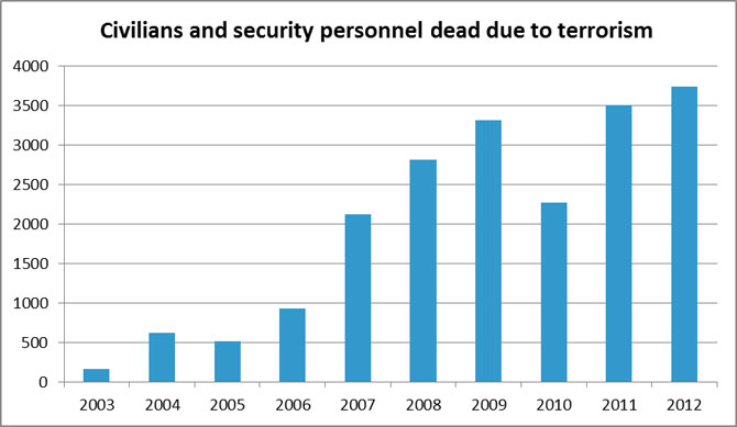 Source: http://www.satp.org/satporgtp/countries/pakistan/database/casualties.htm (Feb. 15, 2013).