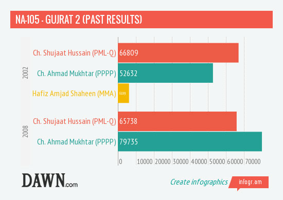 NA-105-Past-results
