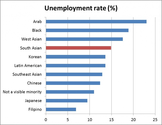 Unemployment rates for various ethnic groups who migrated to Canada between 2006 and 2011 Source: Murtaza Haider, 2013. Data from the National Household Survey, 2011.