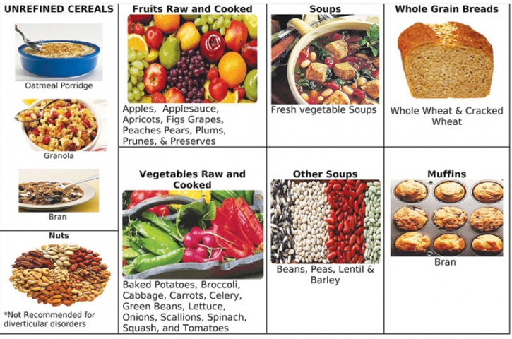 Soluble Fiber Foods Chart Ecza Productoseb Co