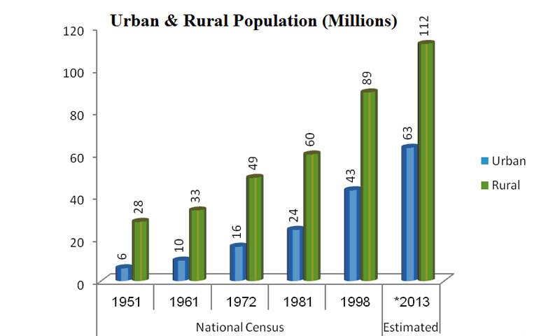 urbanization in pakistan Urbanization is the physical growth of urban areas urbanization is serious worldwide problems urbanization and environmental problems are the recent developmental issues in pakistan the study was used secondary data and information was collected.