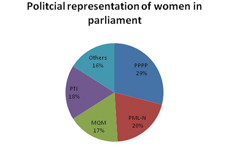 political representation women Facts and figures: leadership and political participation women in parliaments only 228 per cent of all national parliamentarians were women as of june 2016, a slow increase from 113 per cent in 1995 []as of october 2017, 11 women are serving as head of state and 12 are serving as head of government []rwanda had the highest number of women parliamentarians worldwide.