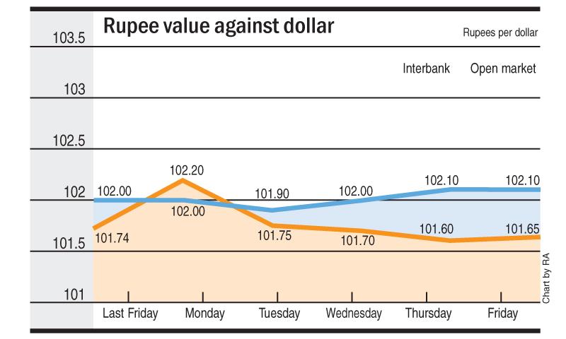 Rupee's sharp movements