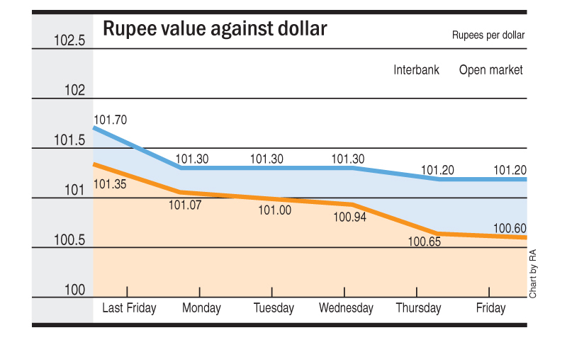Us dollar vs indian rupee forex chart
