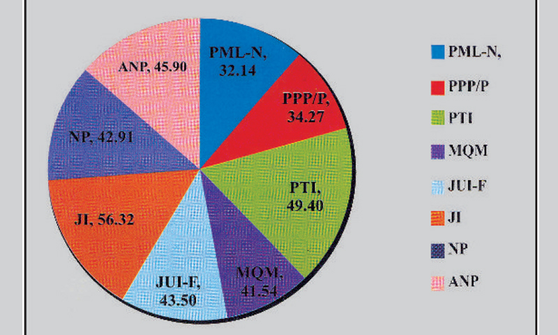 A pie chart showing how parliamentary parties scored in the assessment of their internal democracy