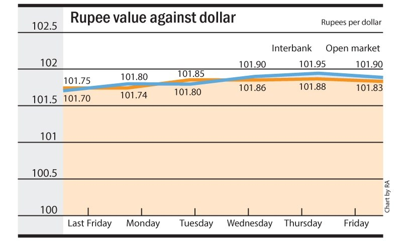 What the rupee's fall means