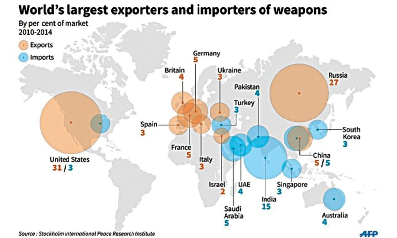 China becomes third largest arms exporter - Newspaper ...