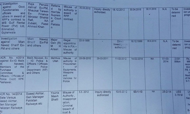 The revised list includes two more columns showing details of the dates of submission and varification of complaints.—DawnNews screengrab