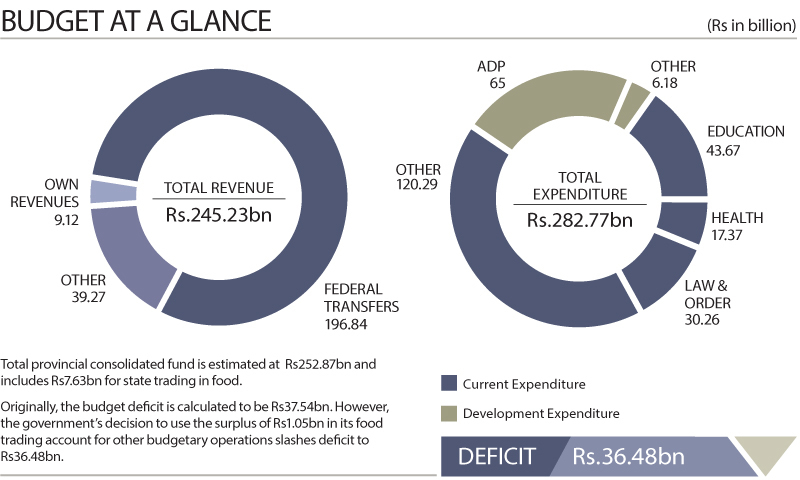 Balochistan Budget 2016-17: Proposed outlay of Rs282bn aims to boost infrastructure