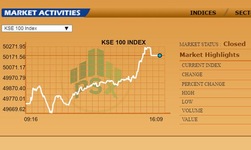 Pakistan stock exchange live index индикатор объема форекс по методике vsa сила медведей