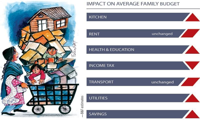 looking at the family budget pakistan dawn com