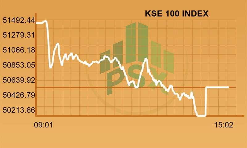 Full-day report: KSE-100 falls 800 points on Emerging Markets inaugural day