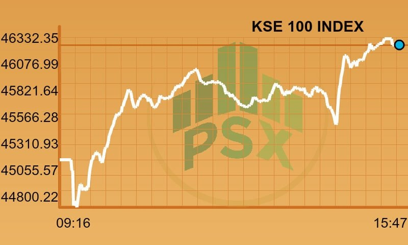 Stock market sees strong rally, index climbs more than 1,000 points in bullish session