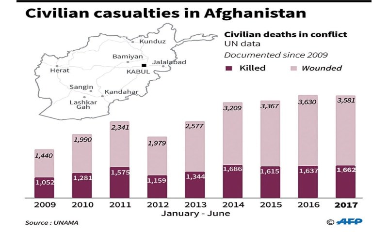 Civilian Casualties Still High In Afghanistan's 'Ugly War'