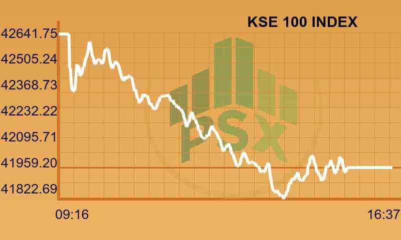Stock market sell-off resumes, index drops below 42,000 points