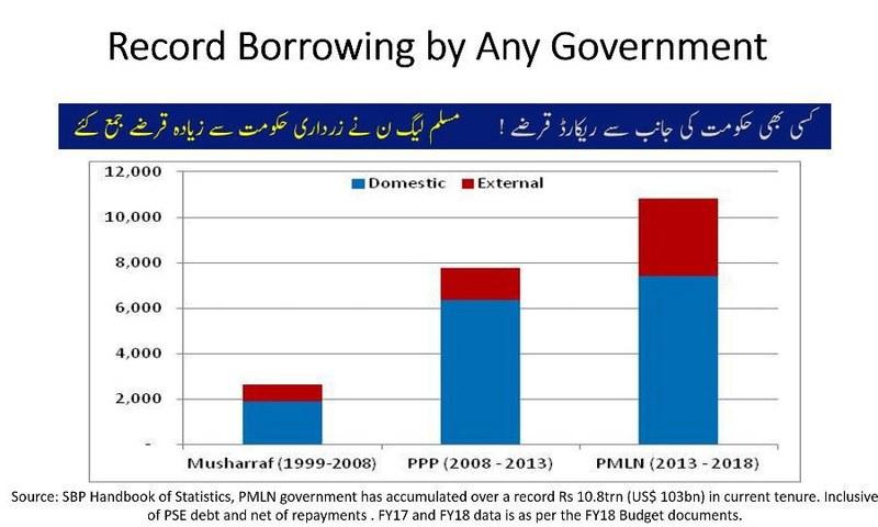 """Record Borrowing by any government"". —Photo courtesy PTI"