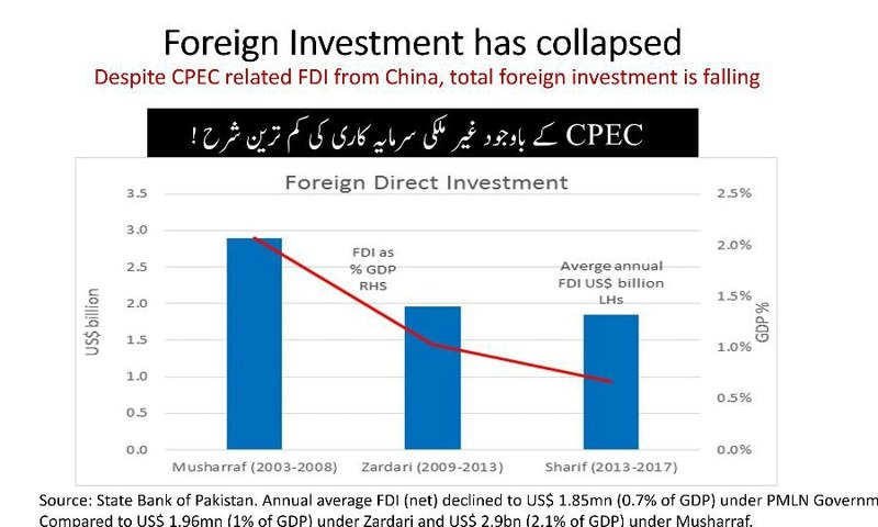 Investments have fallen during PML-N's rule, PTI claims. —Photo courtesy PTI