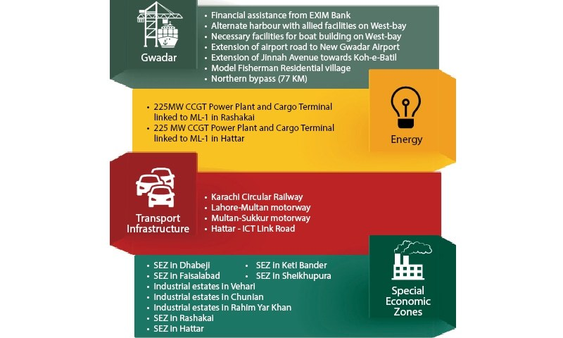 CPEC will promote transfer of technology, knowledge, skills to Pakistan: Ahsan Iqbal