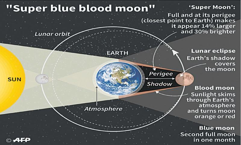 Super blue moon to appear blood red early Wednesday