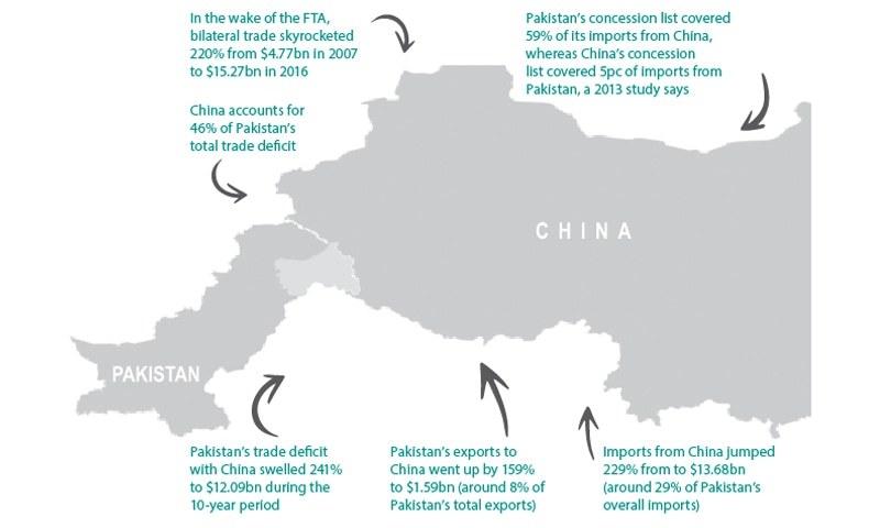 Revising China Fta May Not Make Big Difference Pakistan Dawn