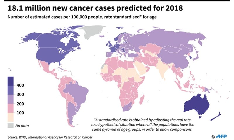 Cancer to kill nearly 10 million people globally in 2018