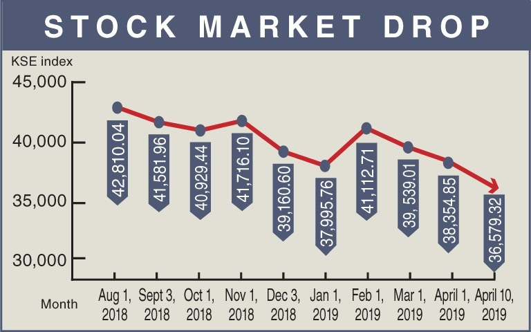 The stock market is in the third year of losses as the prices of shares all across the board fall like ninepins. — Ramsha Jahangir