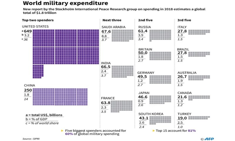 Military spending research paper