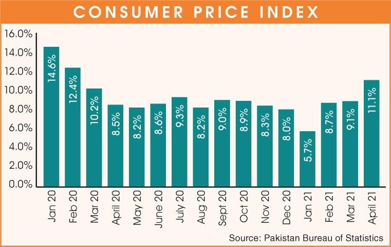 —پاکستان ادارہ شماریات