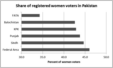 Source: Computations by the author. Data provided by the Election Commission of Pakistan.