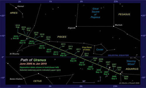 Astronomy: Uranus, master of deep skies