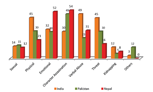 Violence against women in politics rising in Pakistan, India: study