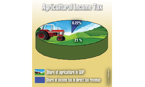 Paltry tax revenue from farm income