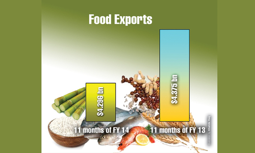 Slipping food exports