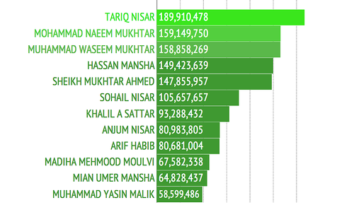 Pakistan's top tax payers