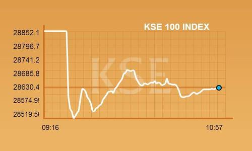 KSE-100 index plummets by more than 300 points