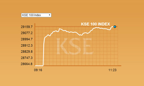 Pakistani stocks rise by 400 points at KSE 100-index