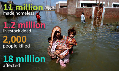 Is Pakistan ready for a monsoon catastrophe?
