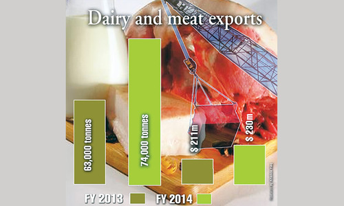 Growing dairy and meat industry