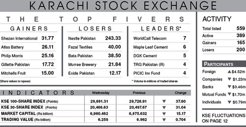 Stocks falter after bullish streak