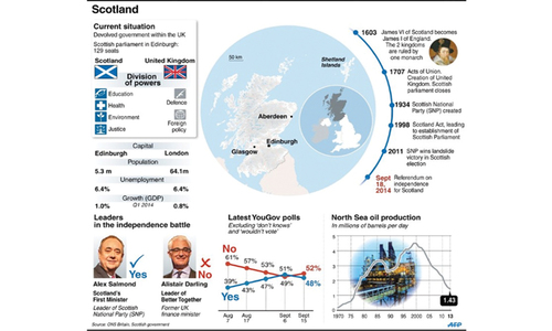 United Kingdom's fate hangs on a divided Scotland