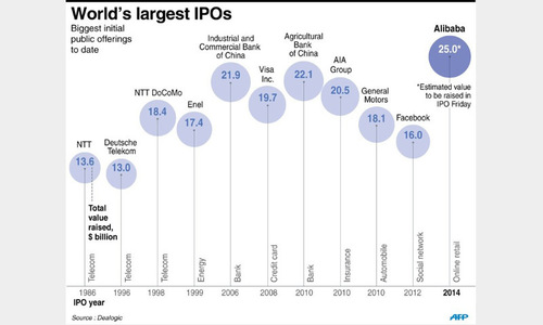 Alibaba raises record $25bn in Wall Street debut