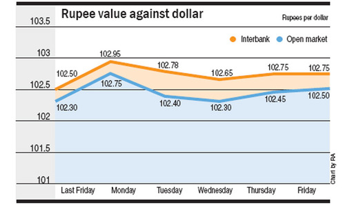 Mixed trends in currency market