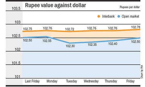 Rupee's divergent trend